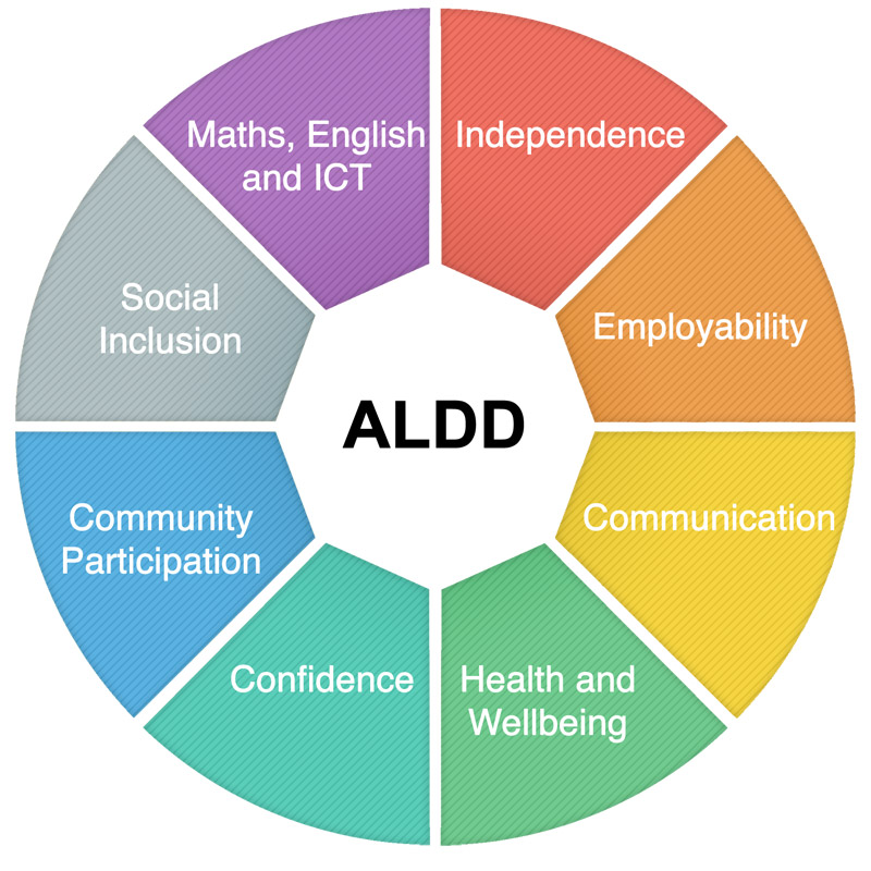 Adults with Learning Difficulties and Disabilities
